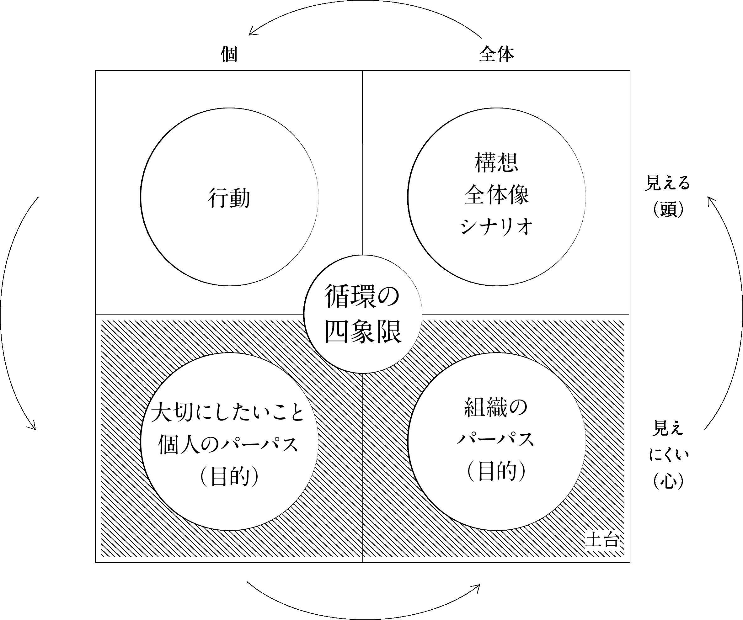 循環の四象限